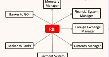 RBI Functions Details